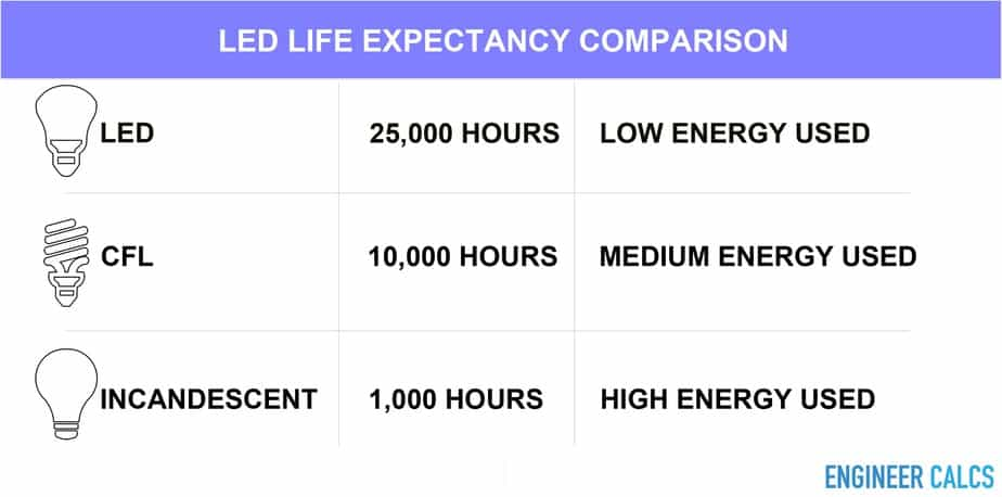LED life expectancy comparison