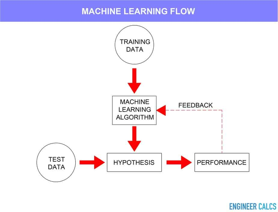 Machine learning work flow