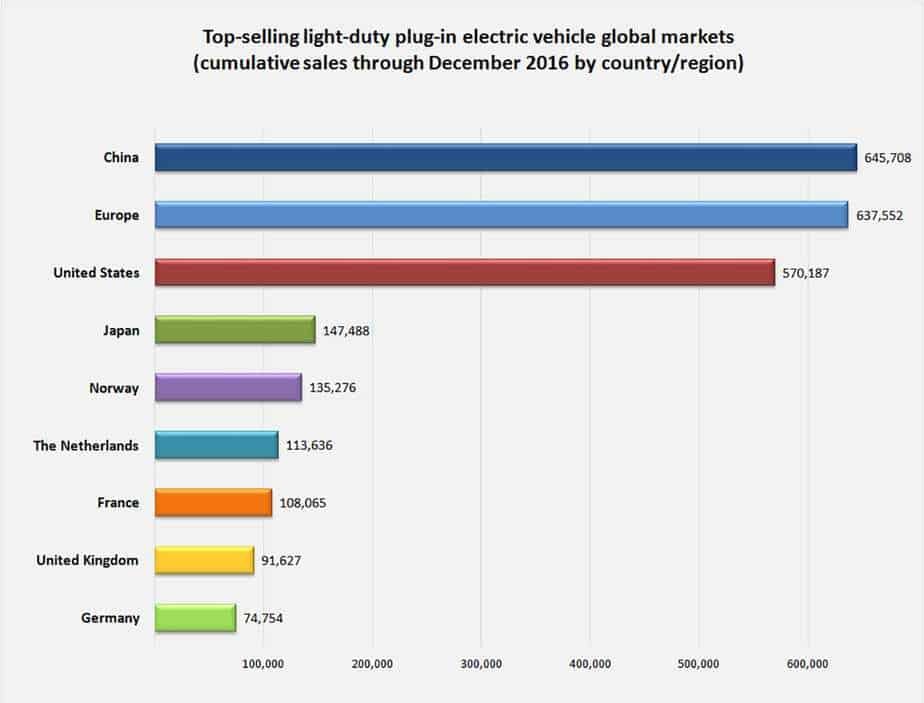 Top selling light duty plug in electrical vehicles globally chart