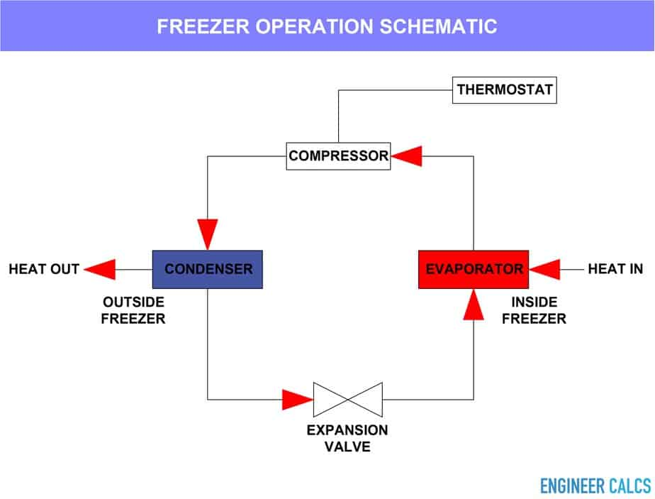 Freezer operation schematic diagram