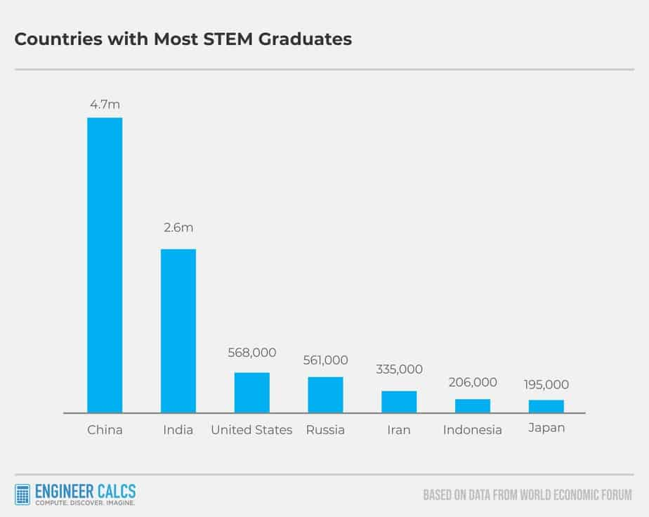 Countries With Most STEM Graduates Globally