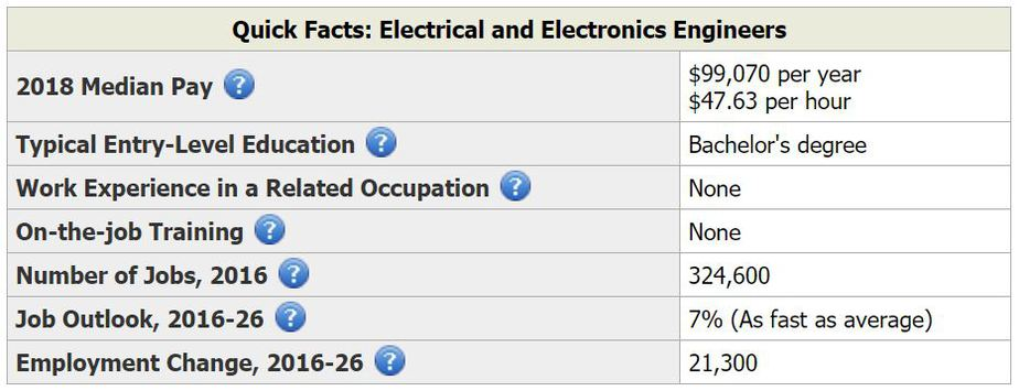 Electrical engineering and electronic engineering employment statistics in America
