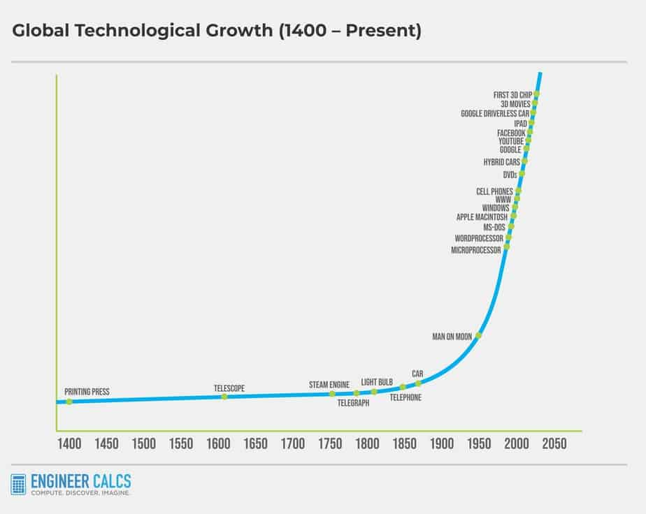 Fast Technological Growth Into Future