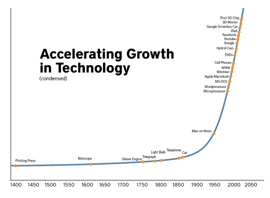 Fast technological growth into the future increases electrical engineering demand