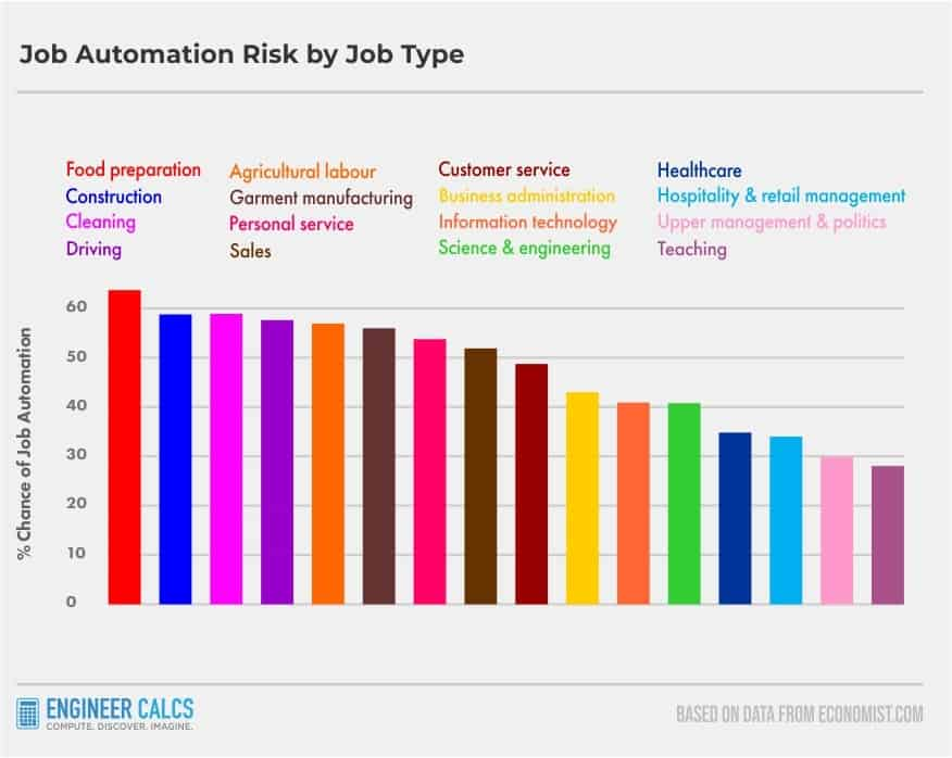 Future Of Automation By Job Type
