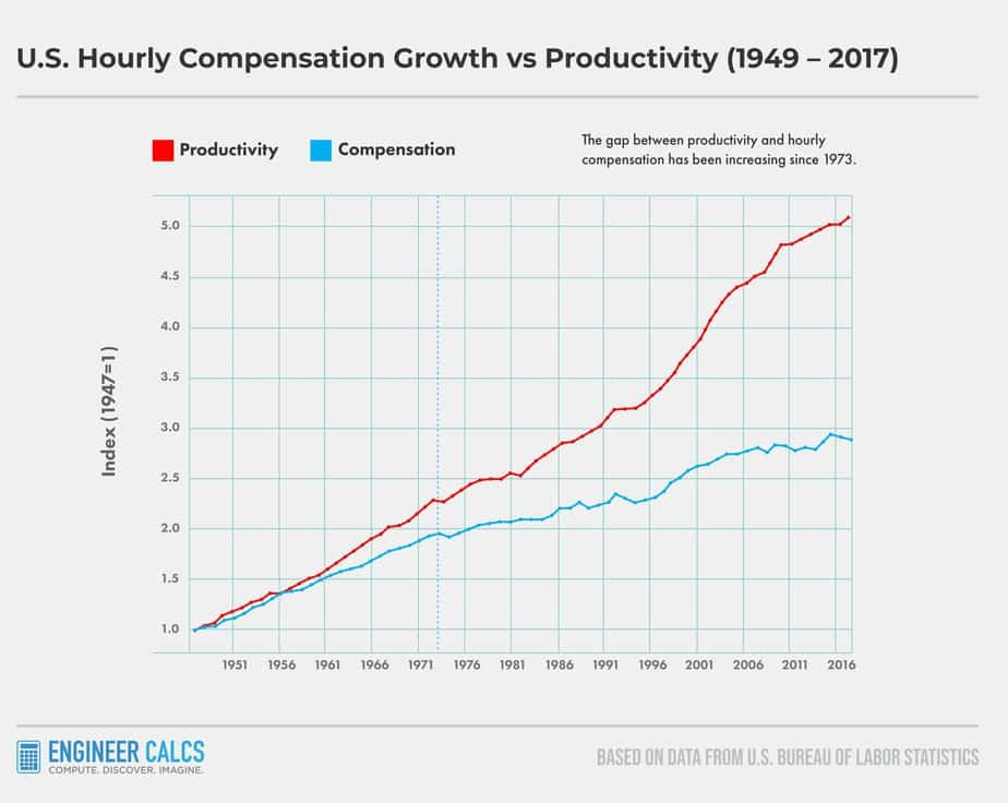 Productivity And Hourly Compensation Growth With Automation