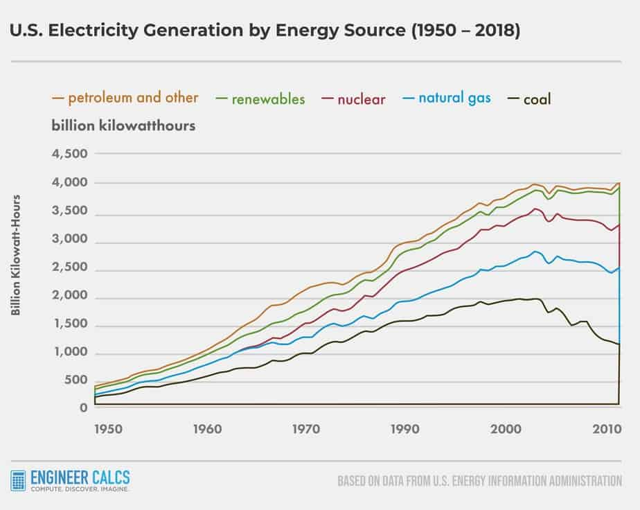 United States Electricity Generation In Kilowatt Hours