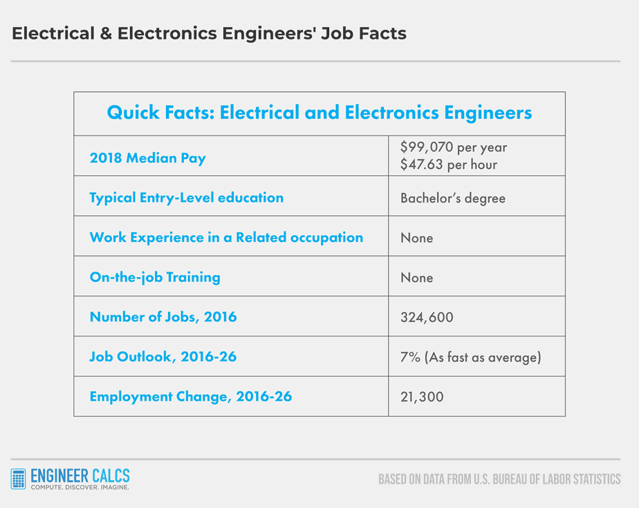electrical and electronics engineers employment statistics in america