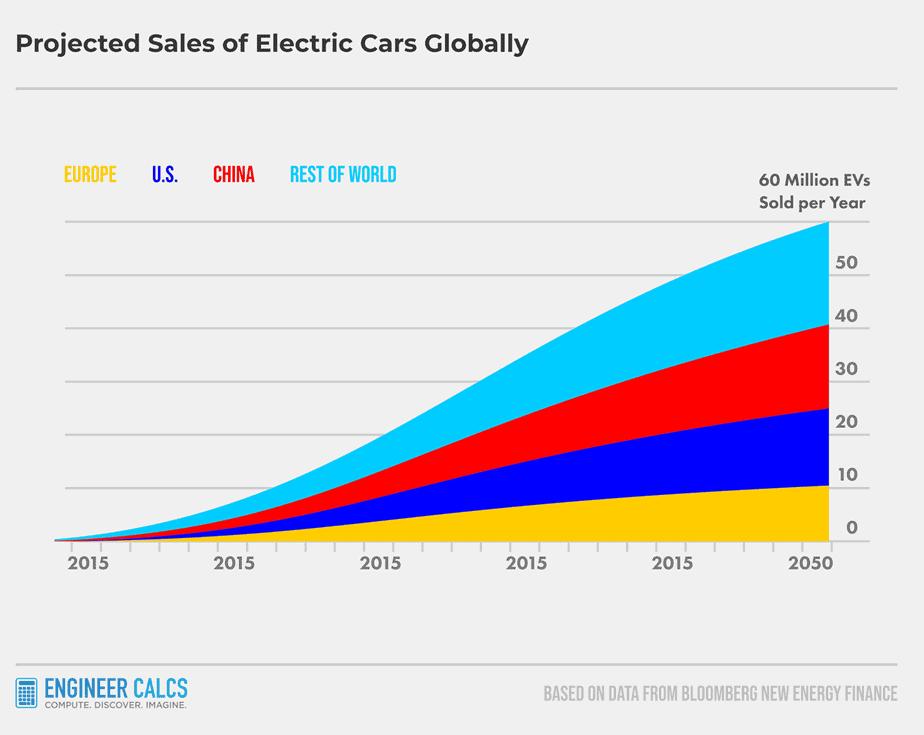 growing global electric car demand