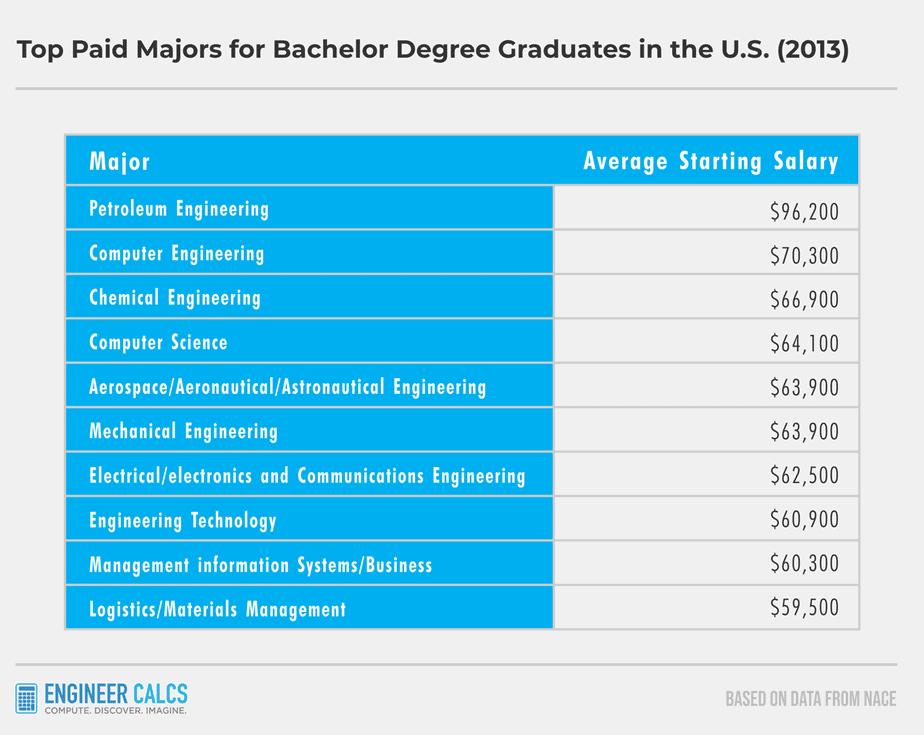 starting engineering salaries in america