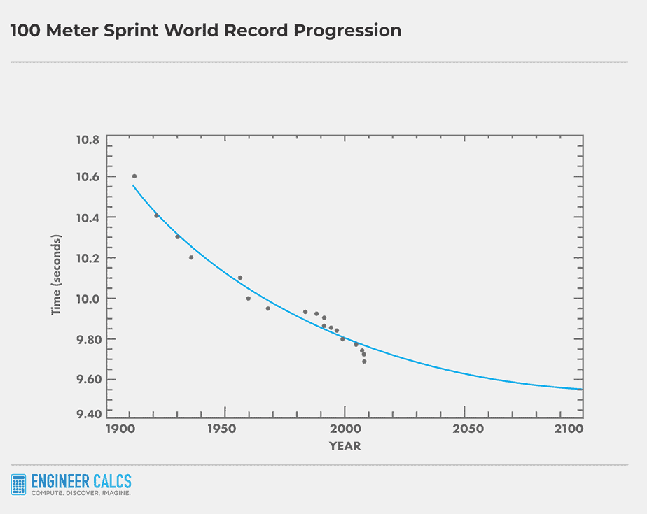 100 meter world record future outlook