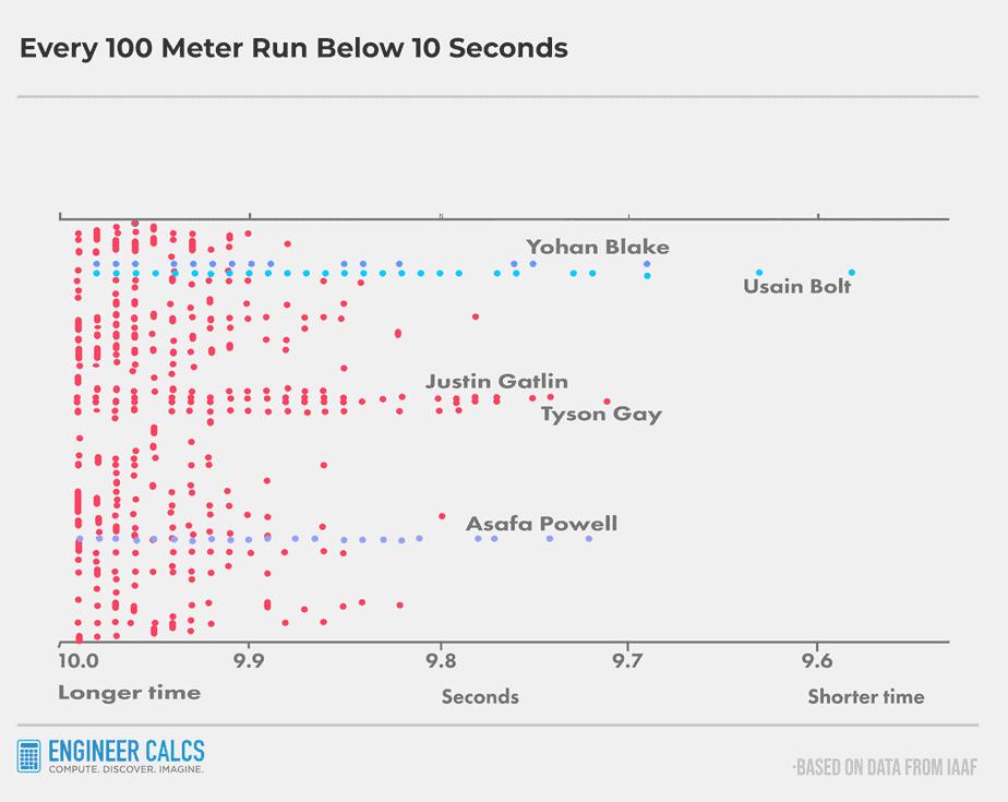 all 100 meter runs under 10 seconds