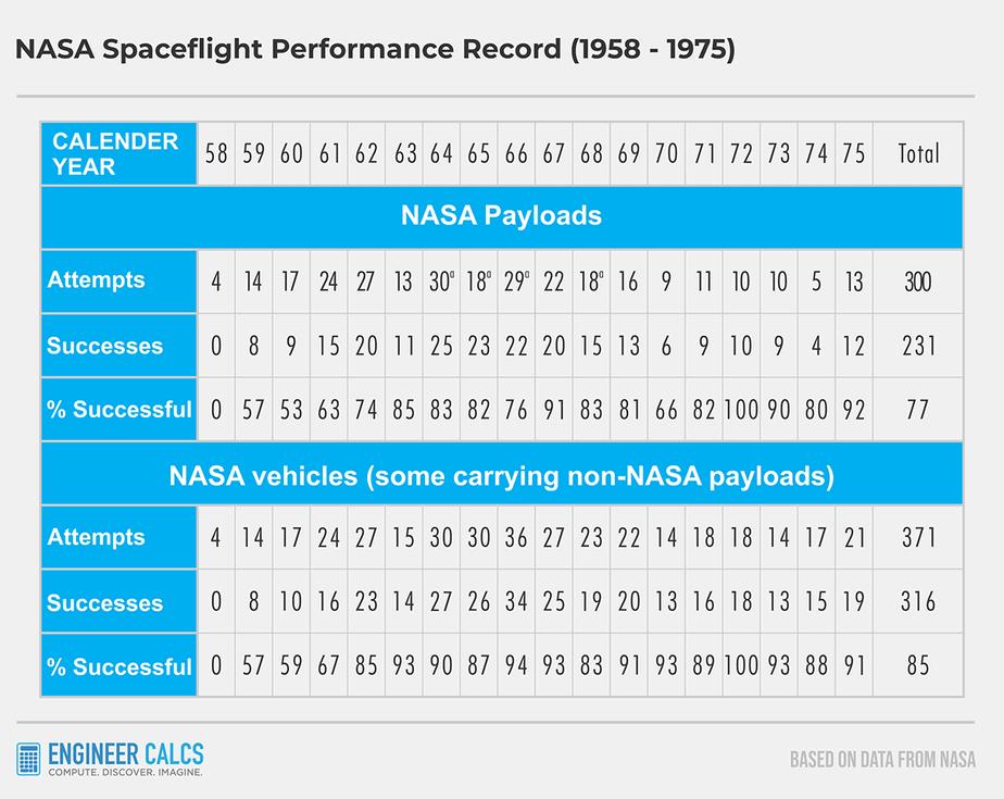 NASA launch success rate 1