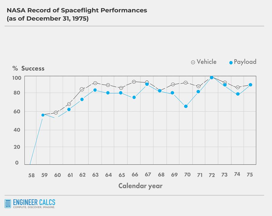 NASA launch success rate