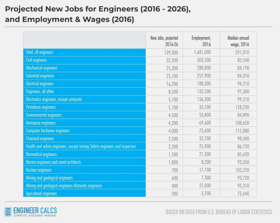 Projected new jobs for engineers for what do engineers do