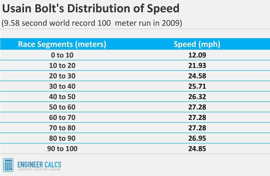 Usain Bolt 100 meter sprint speed every 10 meters