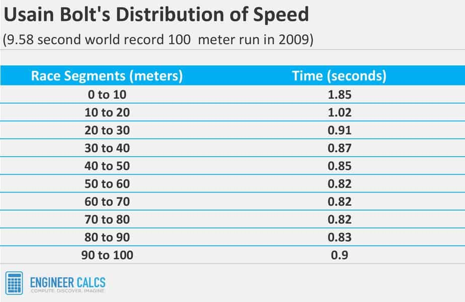 Usain Bolt 100 meter sprint time every 10 meters