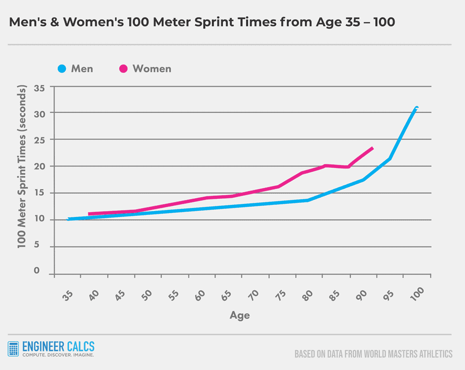 average human running speed 100 meter men women runners