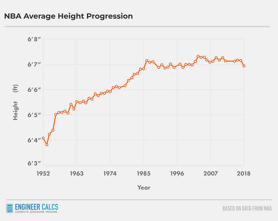 average height in NBA through the years