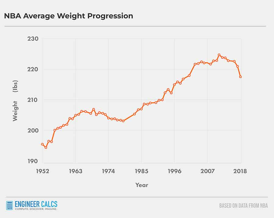 average weight in NBA through the years