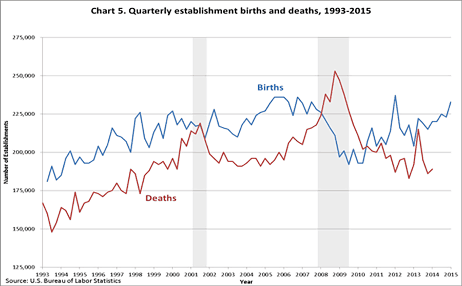 businesses started and closed in America annually sourced from US BLS