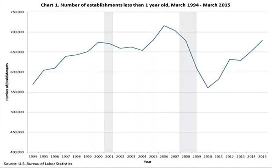 number of businesses started annually in America sourced from US BLS