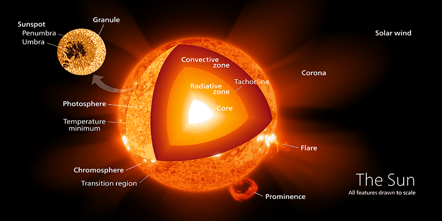 Sun schematic diagram