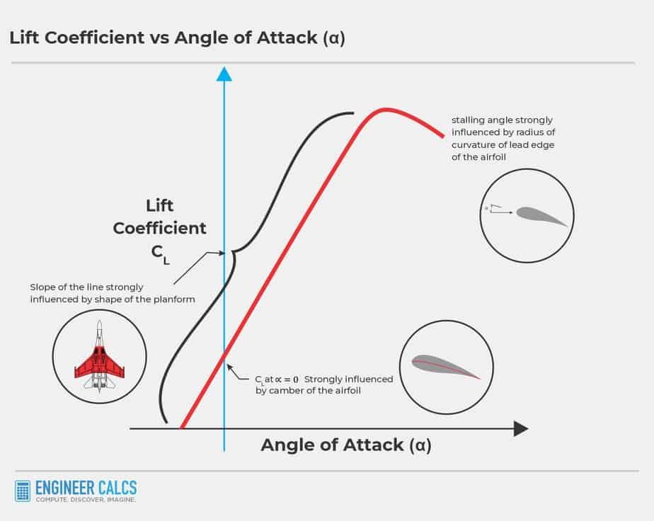 lift coefficient versus angle of attack