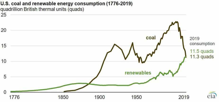 U.S. coal and renewable energy consumption