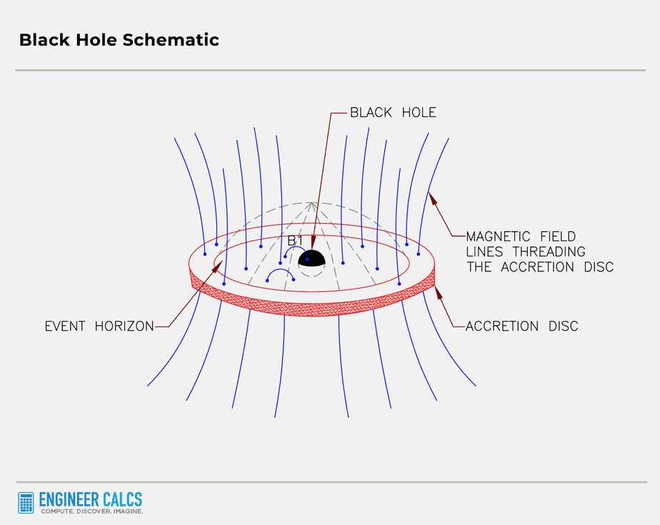black hole schematic with magnetic field lines