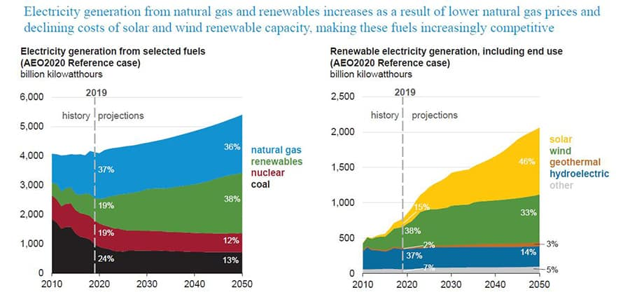 electricity generation from natural gas and renewables