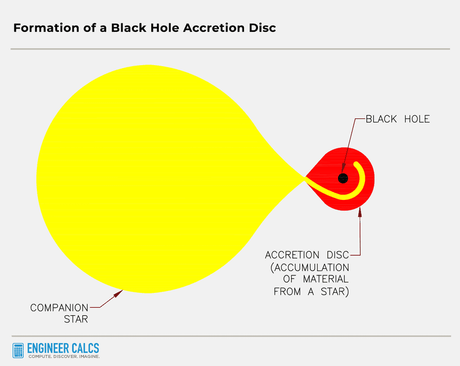 formation of a black hole accretion disc