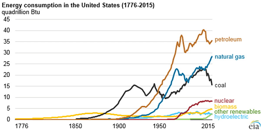 fossil fuel demand in the U.S.