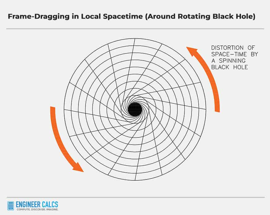 frame dragging in local spacetime around a rotating black hole