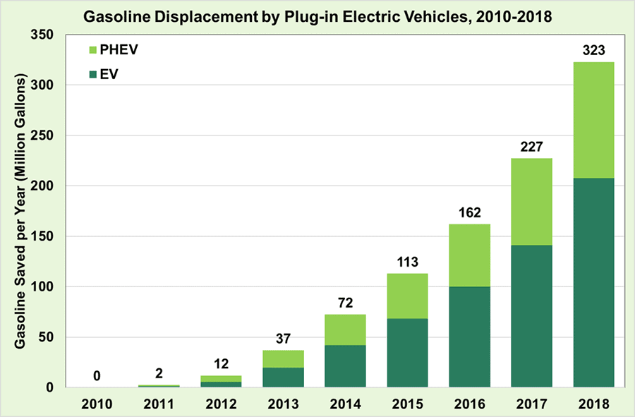 gasoline displacement by plug in electric vehicles 2010-2018