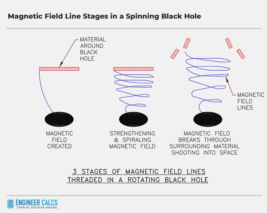 magnetic field line stages in a spinning black hole