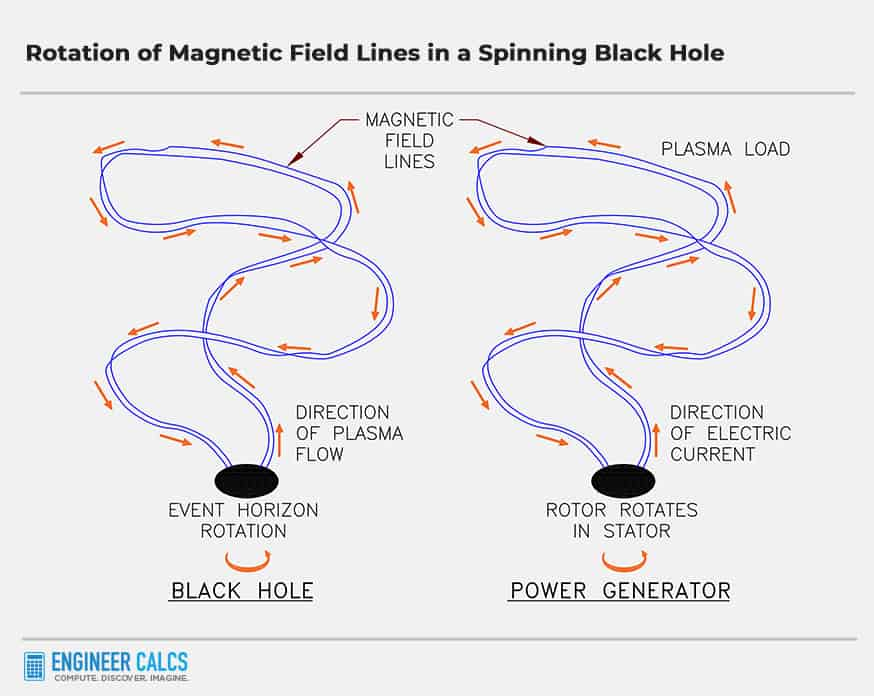 rotation of magnetic field lines in a rotating black hole