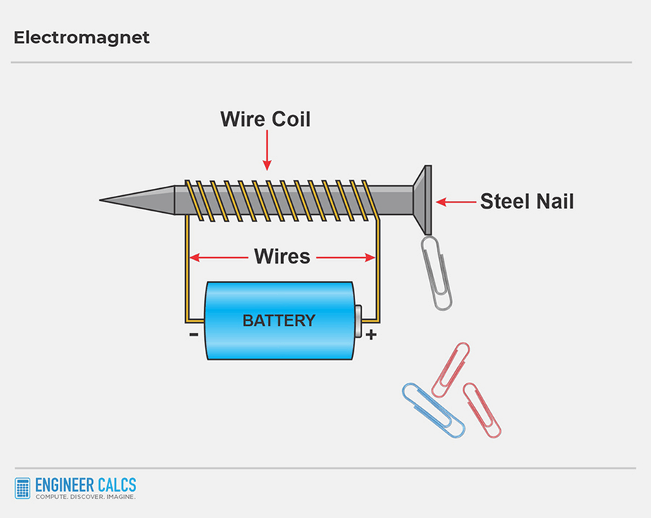 electromagnet schematic with battery wire nail