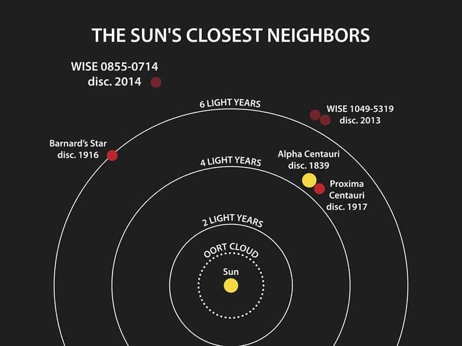 nearest stars to the sun