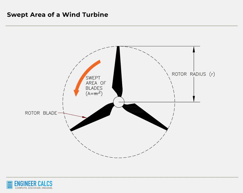 swept area of a wind turbine