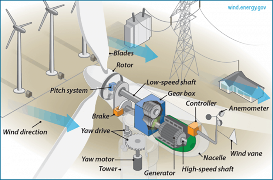 wind turbine section view schematic