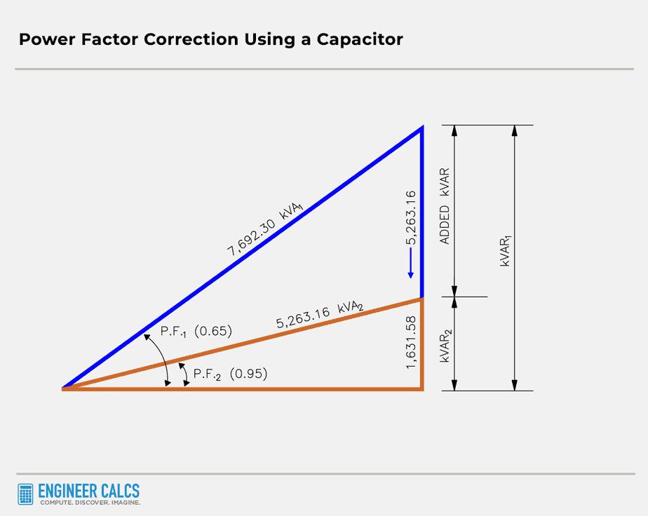 power factor correction using a capacitor