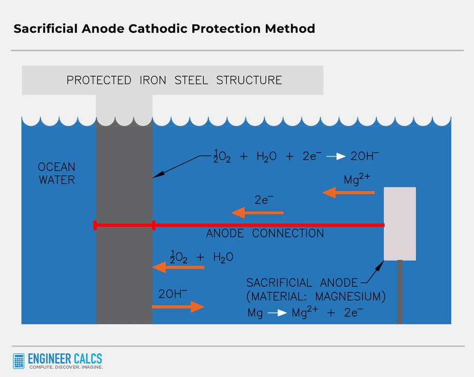 sacrificial anode cathodic protection method