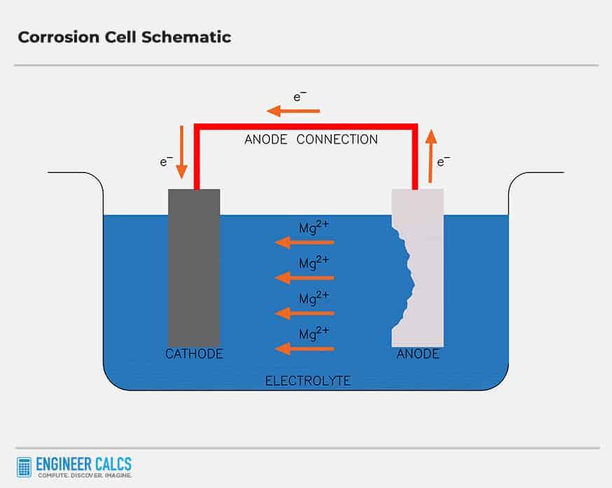 corrosion cell schematic