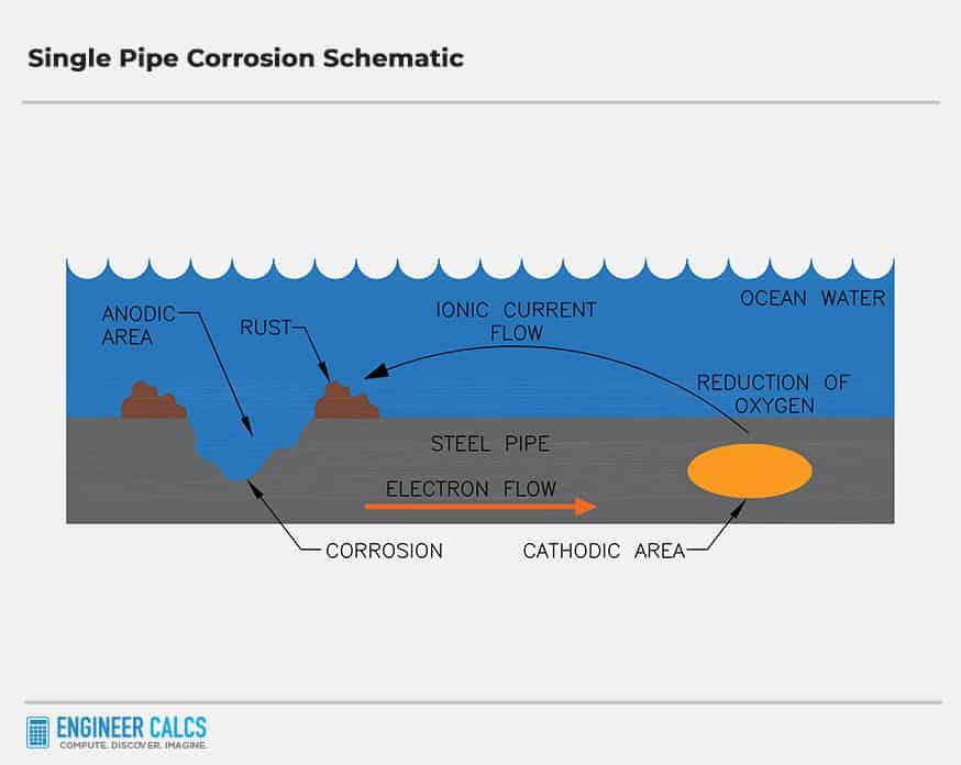 single pipe corrosion schematic