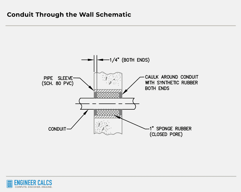 conduit through the wall schematic
