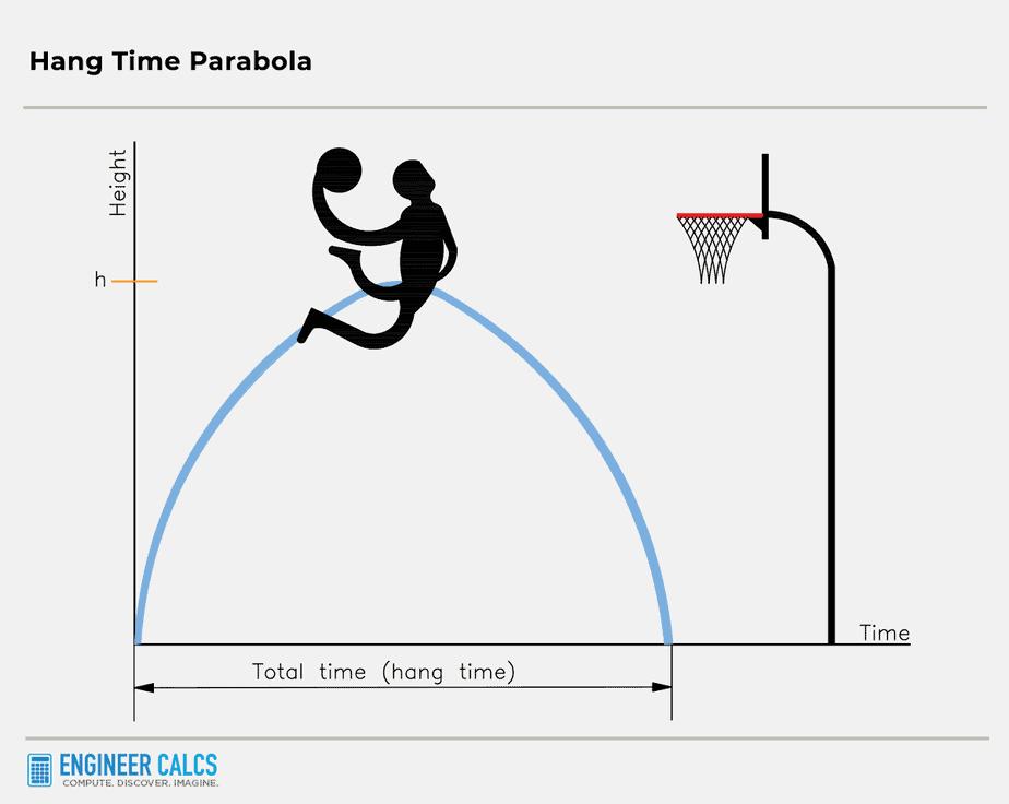 hang time parabola