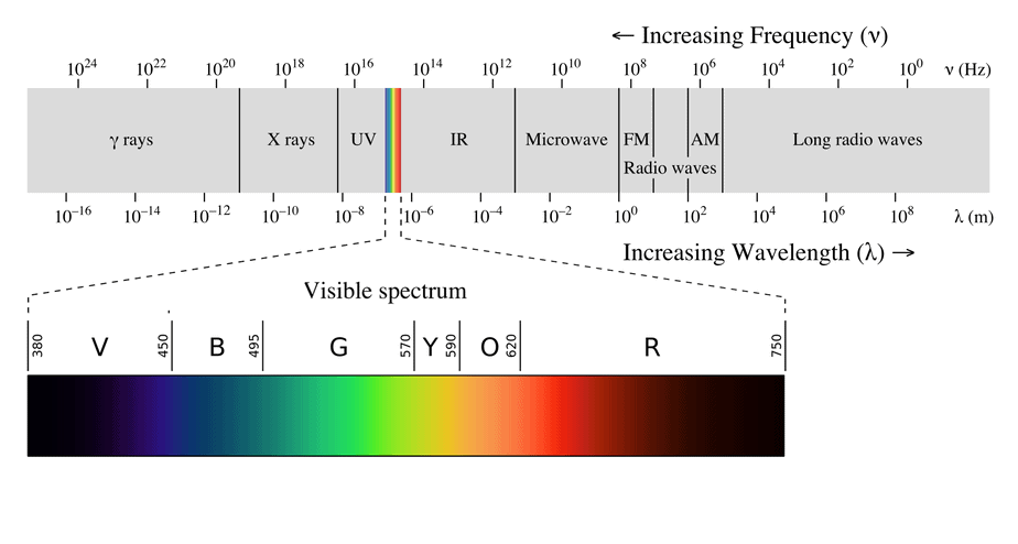 electromagnetic spectrum and visible spectrum