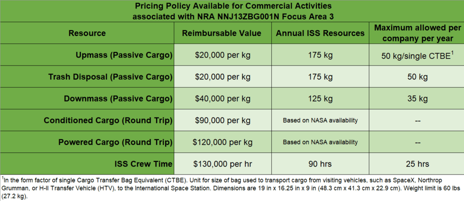 pricing policy available for commercial activities