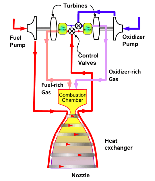 full flow staged rocket cycle engine